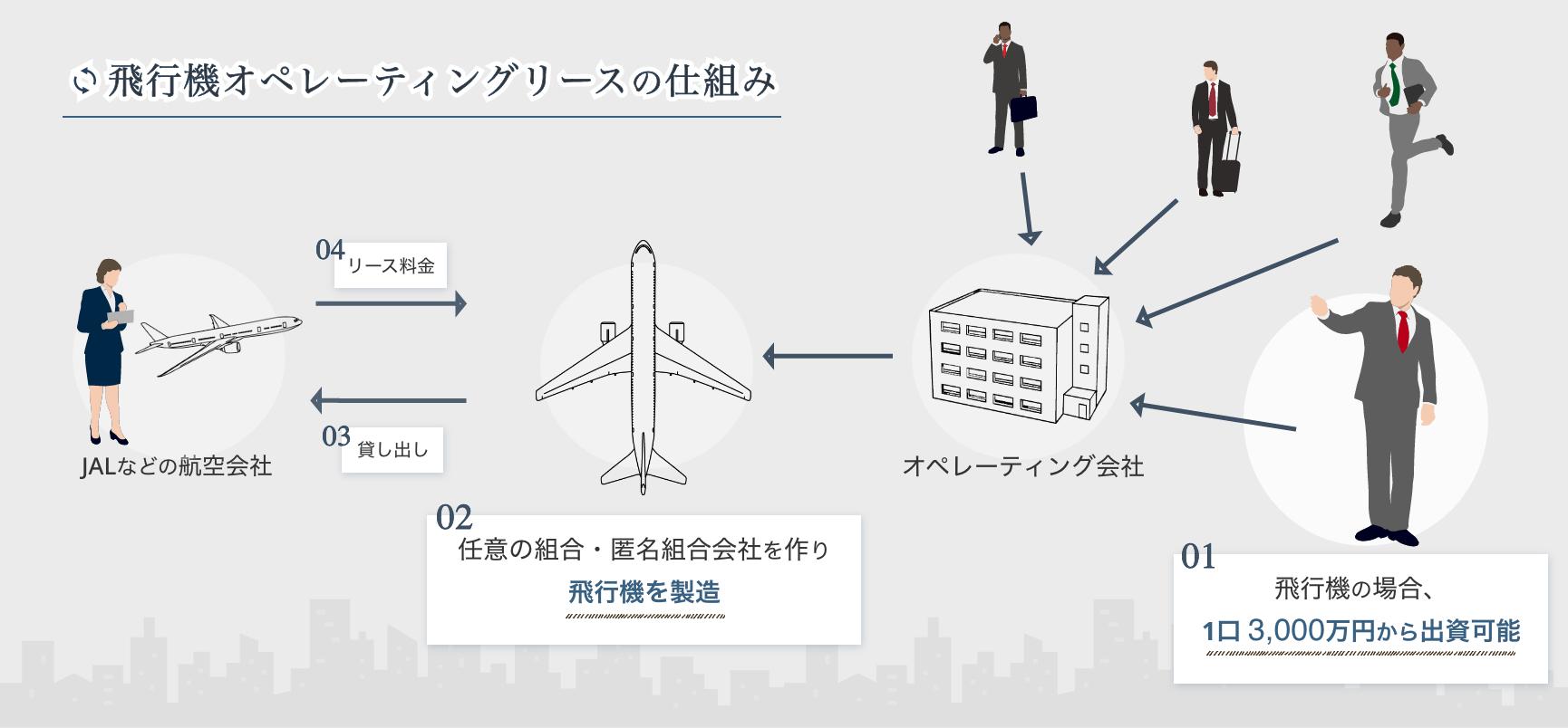 飛行機オペレーティングシステムの仕組み